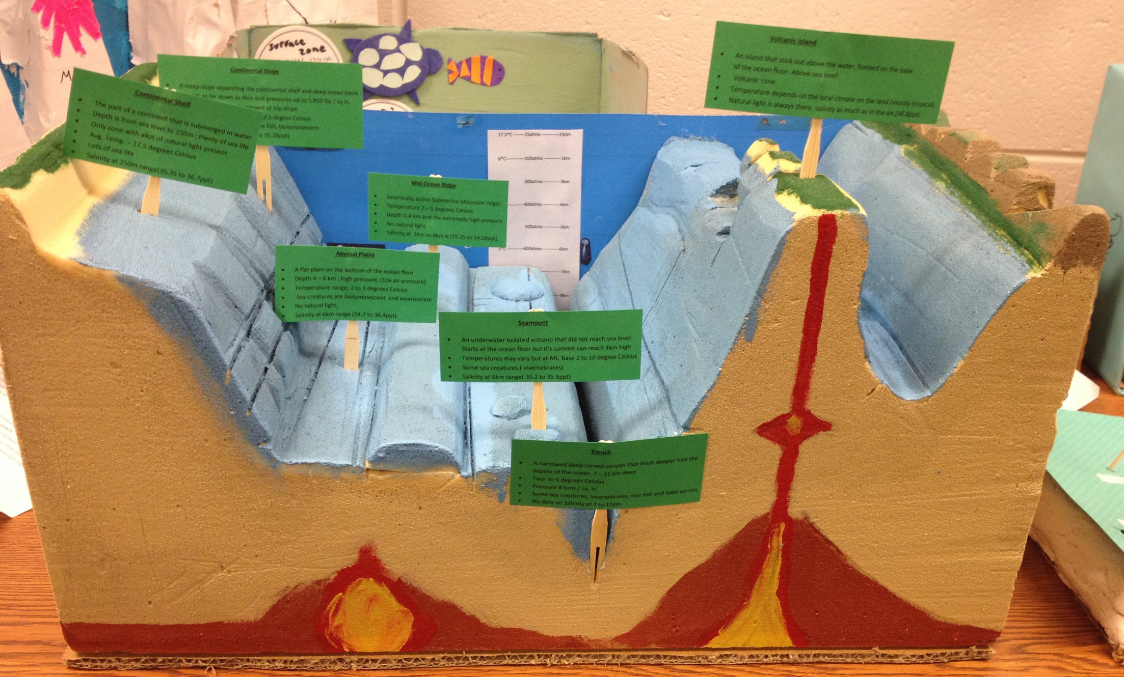 The gallery for ocean floor model project ideas for 10 facts about sea floor spreading